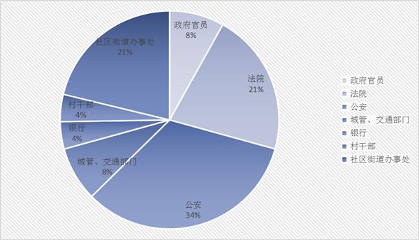 5月23日,无锡市纪委,市监委通报5起典型案件,分别为宜兴市公安局治安